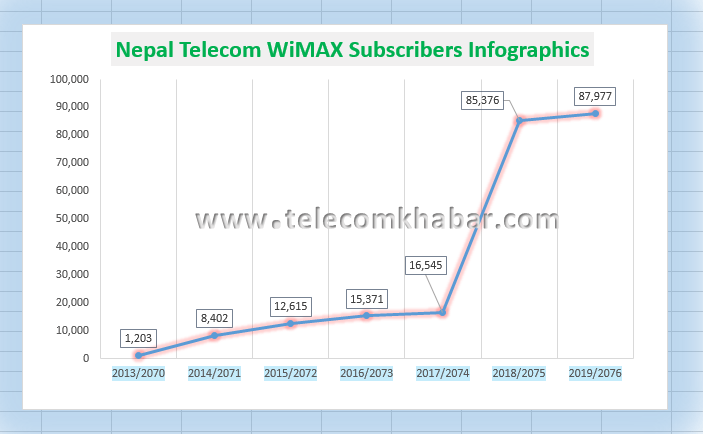 Nepal Telecom wimax subscribers