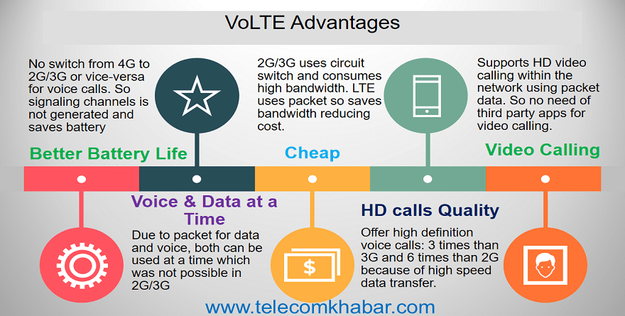volte advantages