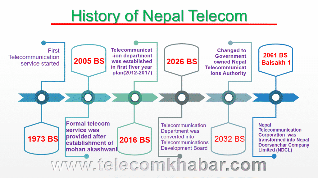 Fig: Infographics Timeline history of Nepal Telecom