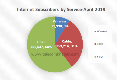 total internet subscribers in nepal in 2019