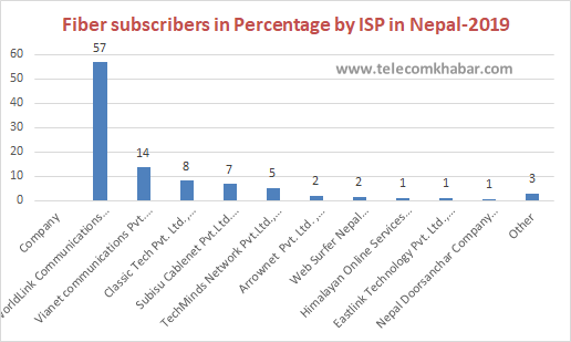 fiber subscribers in percentage by isp in 2019