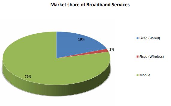market share by broadband internet in nepal