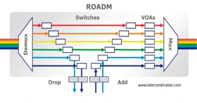 roadm function telecom network