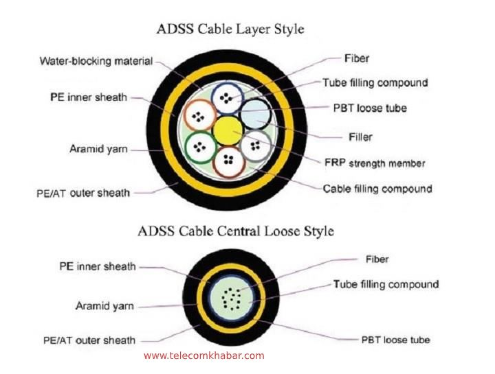 ADSS cable components