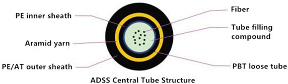 ADSS central tube structure