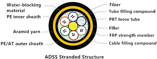 ADSS Stranded Structure