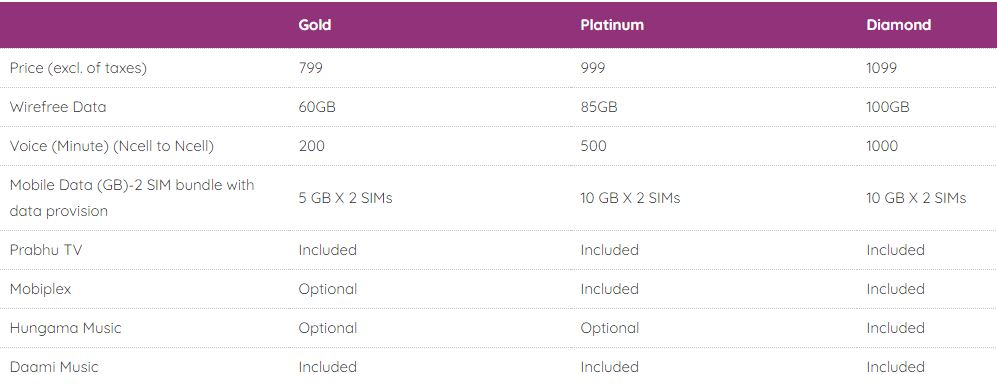 Ncell wirefreeplus pricing
