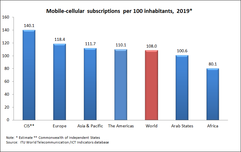 Mobile-cellular subscriptions per 100 inhabitants, 2019 according to regions